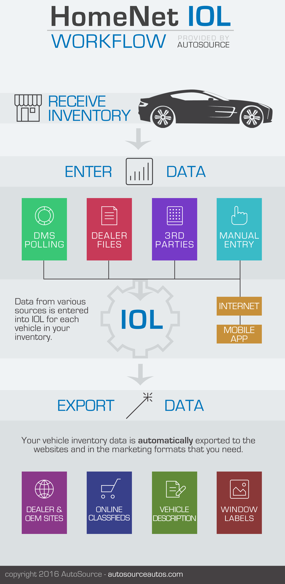 HomeNet IOL Workflow Infographic by AutoSource